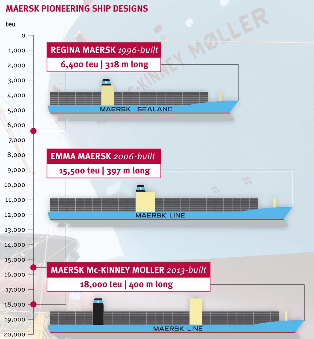EMMA MAERSK - Container Ship | Vessel Tracking